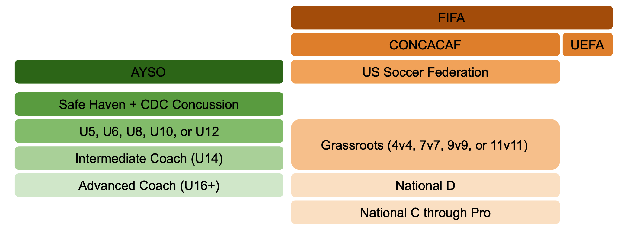 coaching soccer certification ayso federation cross align tiers